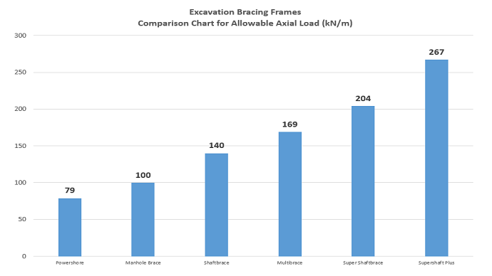 Excavation Bracing Frames specification load bar chart